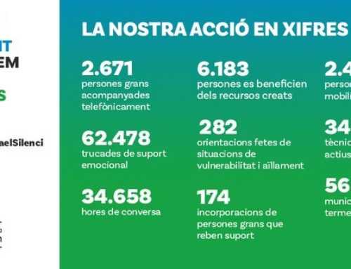 Más de 62.000 llamadas de apoyo emocional a las perosnas mayores desde el inicio de la crisis sanitaria