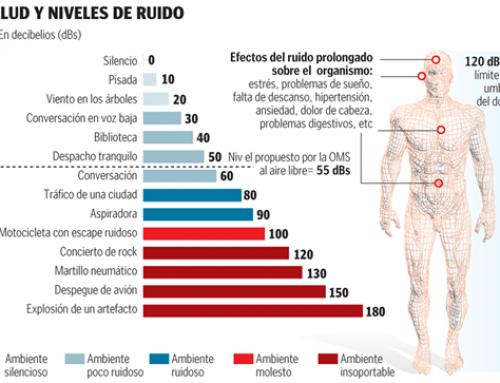 NIVELES DE RUIDO SUPERIORES A LA TOLERANCIA